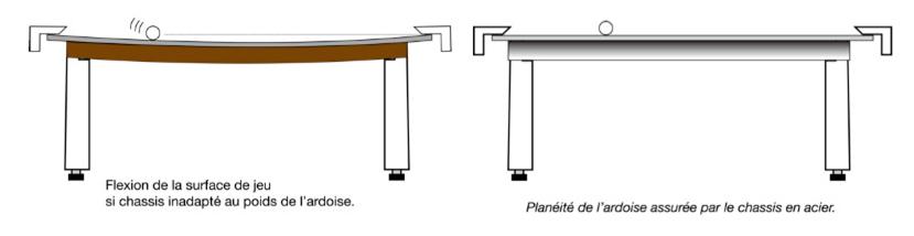 Différence entre un chassis de billard en bois et un châssis de billard en métal
