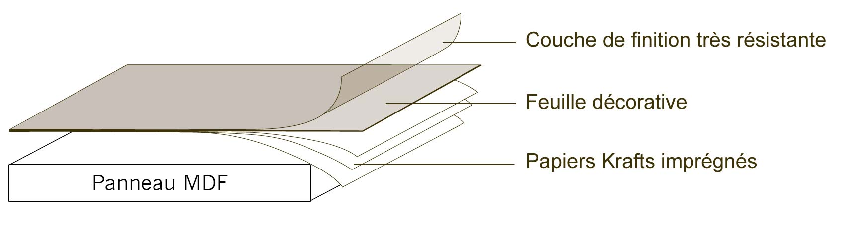 Panneau en stratifié pour fabrication de billard et billard table